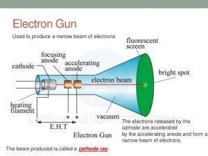 Nota Fizik Tingkatan 5 Yang Menarik Spm form 5 Physics Electronics