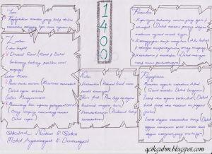 Nota Komsas Tingkatan 4 Yang Bermanfaat Oktober 2012