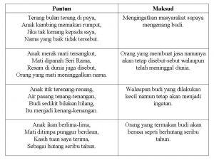 Nota Komsas Tingkatan 4 Yang Terhebat Puisi Tradisional Tingkatan 4 Pantun Empat Kerat Budi Nota Spm