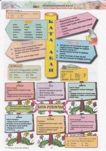 Nota Padat Bahasa Melayu Upsr Yang Meletup Bahasa Melayu Tatabahasa Upsr