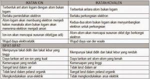 Nota Padat Kimia Spm Yang Berguna Bab 5 Ikatan Kimia Nota Cikgu Shu