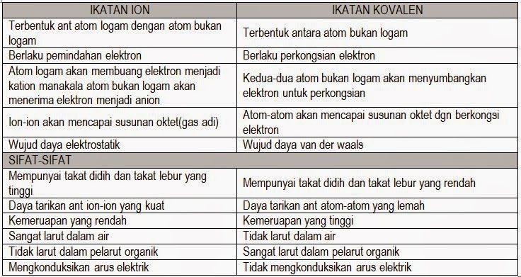 Nota Padat Kimia Spm Yang Berguna Bab 5 Ikatan Kimia Nota Cikgu Shu Of Download Nota Padat Kimia Spm Yang Penting Untuk Murid Cetakkan