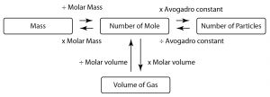 Nota Padat Kimia Spm Yang Sangat Menarik isi Padu Gas Jisim Bahan Dan Bilangan Zarah Nota Ulangkaji Kimia