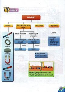 Nota Padat Sains Tahun 3 Yang Sangat Baik Nota Sains Tahun 3 Unit 5 Magnet Chang Tun Kuet