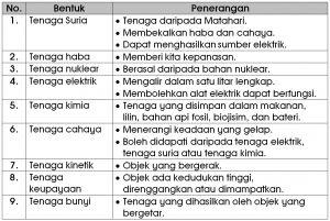 Nota Padat Sains Tahun 3 Yang Sangat Menarik Nota Sains Tahun 5 Unit 5 Tenaga Chang Tun Kuet