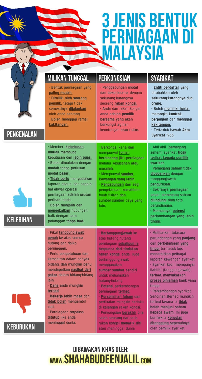 Nota Ringkas Perniagaan Tingkatan 4 Yang Berguna Blog Wadidagang Peta Minda Pemilikan Perniagaan Of Senarai Nota Ringkas Perniagaan Tingkatan 4 Yang Terbaik Untuk Para Murid Download