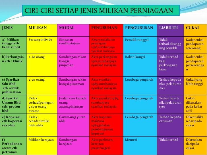 cth perbadananawam di malaysia 10