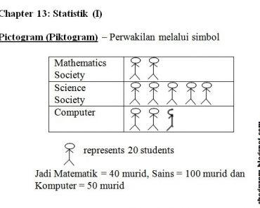 Soalan Latihan Matematik Tingkatan 4 Baik Nota Matematik Tingkatan 2 Bab 13 Statistic Ii Statistik