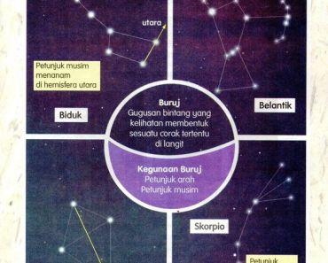 Soalan Latihan Sains Tahun 6 Bernilai Nota Sains Tahun 6 Unit 11 Buruj Chang Tun Kuet