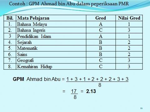 di bawah ini ditunjukkan cara menentukan gred purata pelajar