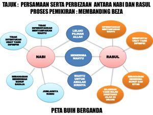 Soalan Peperiksaan Pertengahan Tahun Tasawwur islam Tingkatan 4 Baik Peta Buih Berganda I Think topik Nabi Rasul