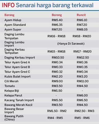 kerajaan semalam menetapkan harga terkawal bagi 20 jenis barangan untuk dikuatkuasakan mulai 23 ogos hingga 6 septembe