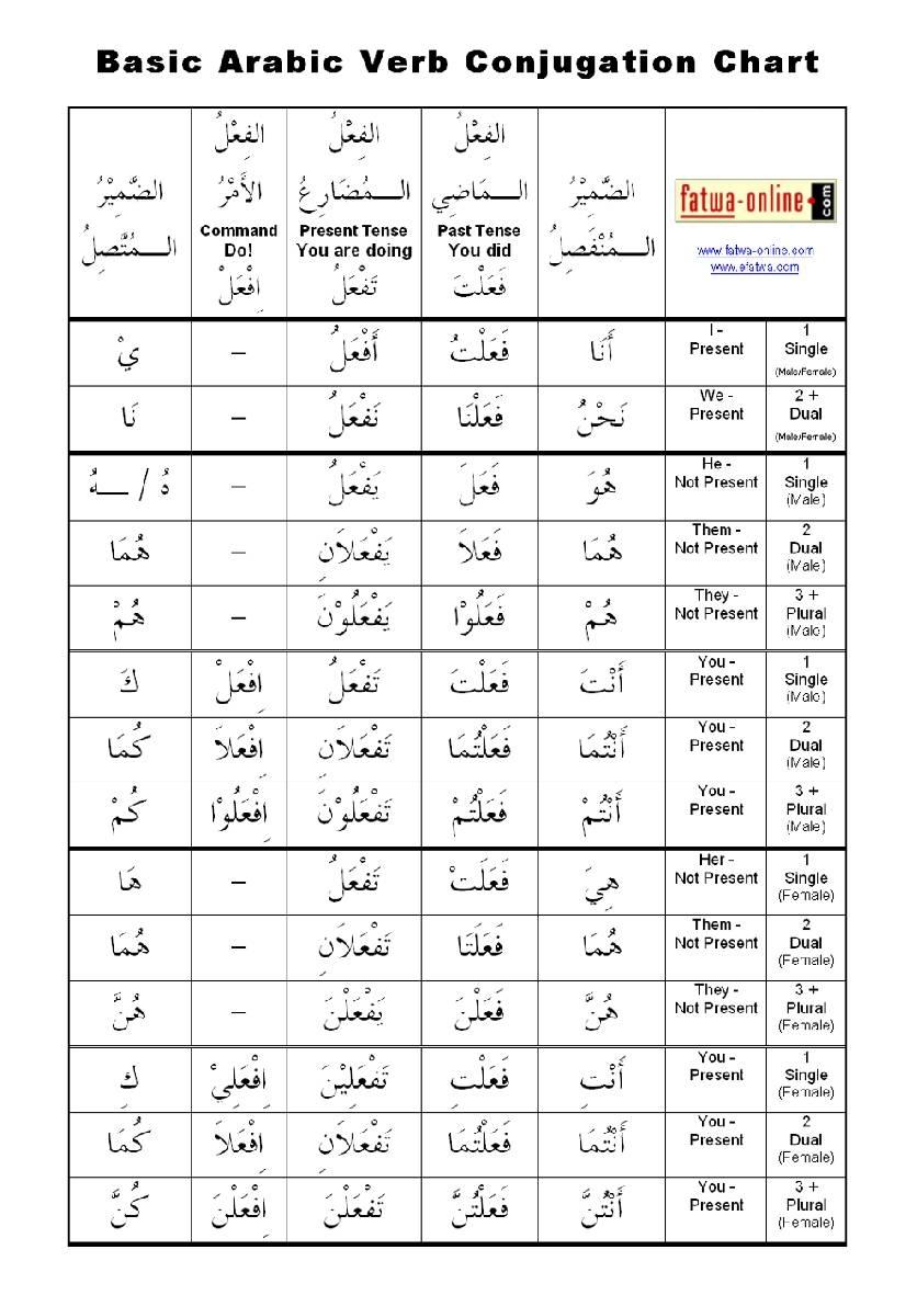 هيا نتعلم اللغة العربية Lessons Tes Teach