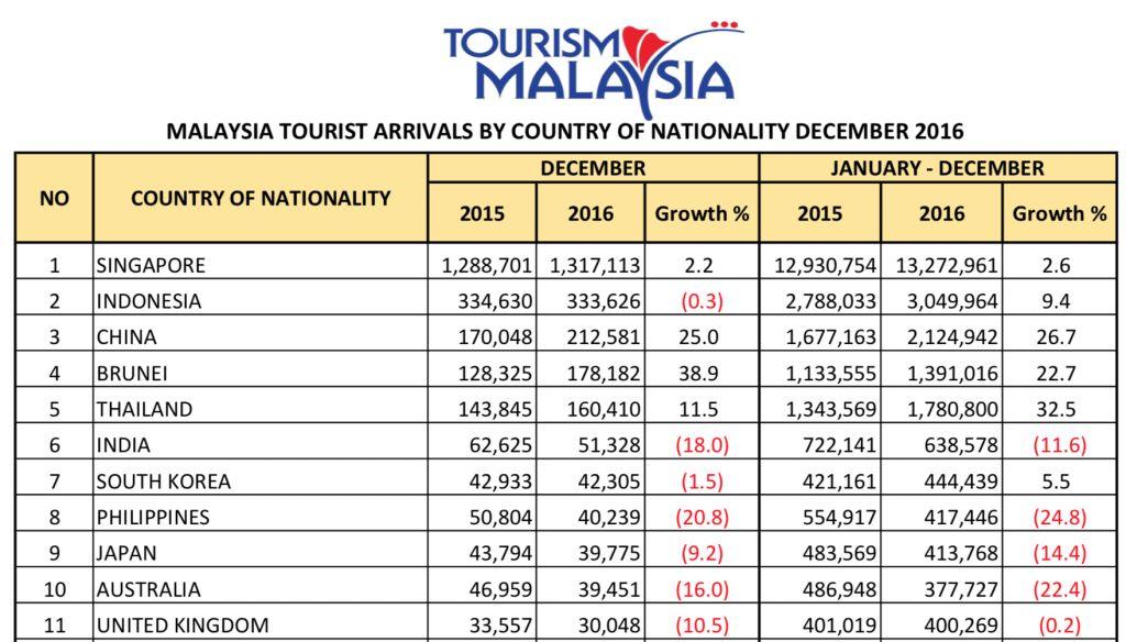 ini kerana ranking 1 10 pelancong teramai yang datang ke malaysia adalah dari negara negara asia bagi negara luar asia rakyat united kingdom adalah yang