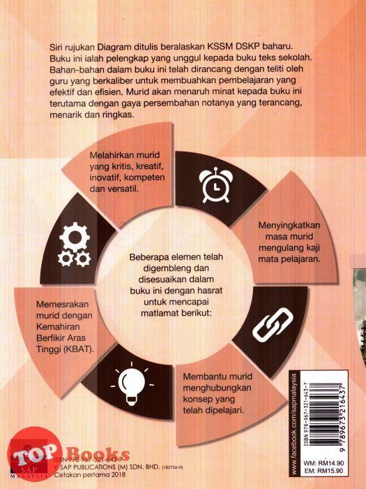 Download Dskp Pertanian Tingkatan 5 Menarik Sap 18 Diagrams Ekonomi Tingkatan 5 topbooks Plt