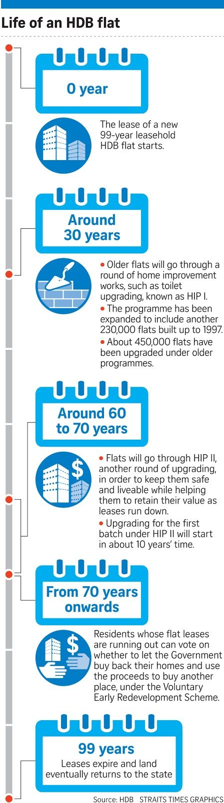 first hip will cost the government more than 4 billion while hip ii will likely cost even more by grace leong the straits times 20 aug 2018