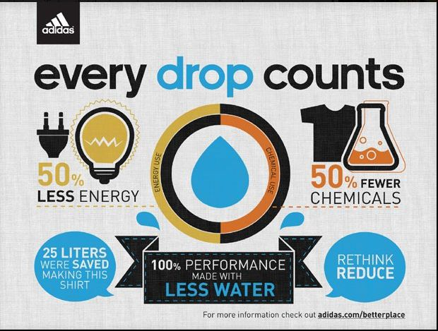 adidas drydye technology is a polyester fabric dyeing process that uses no water 50 fewer chemicals and 50 less energy than the traditional fabric