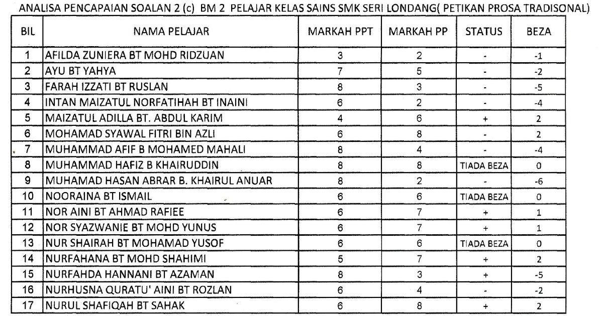 Latihan Teka Silang Kata Bahasa Melayu Sekolah Rendah Baik Pelbagai Teka Silang Kata Sains Tingkatan 3 Yang Sangat Hebat Untuk