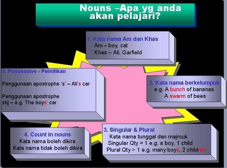 jawapan teka silang kata teka teki meletup contoh teka teki bahasa english yang power untuk para