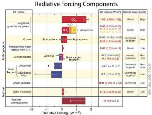 hasil perhitungan perkiraan agen pendorong terjadinya pemanasan global dan mekanismenya kolom satu berdasarkan pengaruh radiasi radiative forcing