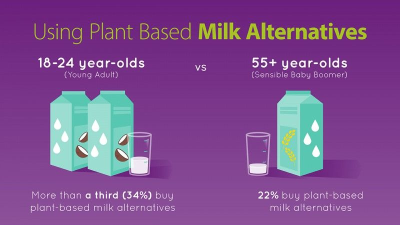 sugar and alternative products consumption
