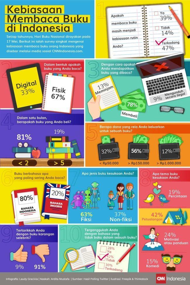 poster ajakan membaca buku bermanfaat kebiasaan membaca buku di indonesia