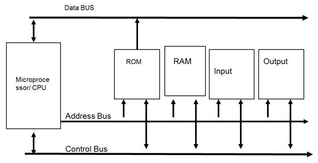 rajah 4 sistem komunikasi plc